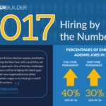 40% of Employers Plan to Hire Full Timers in 2017 According to Survey