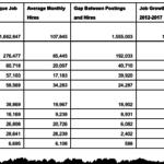Top 10 Jobs for Non-Grads