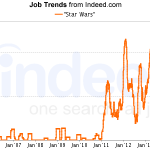 Star Wars Job Trends