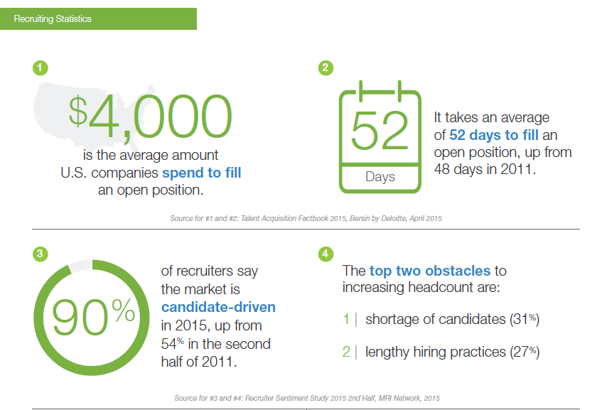 GlassDoor - HR and Recruiting Statistics for 2016