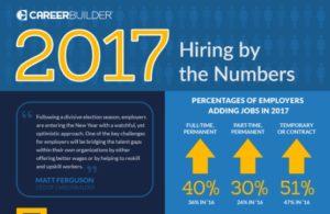 careerbuilder hiring survey