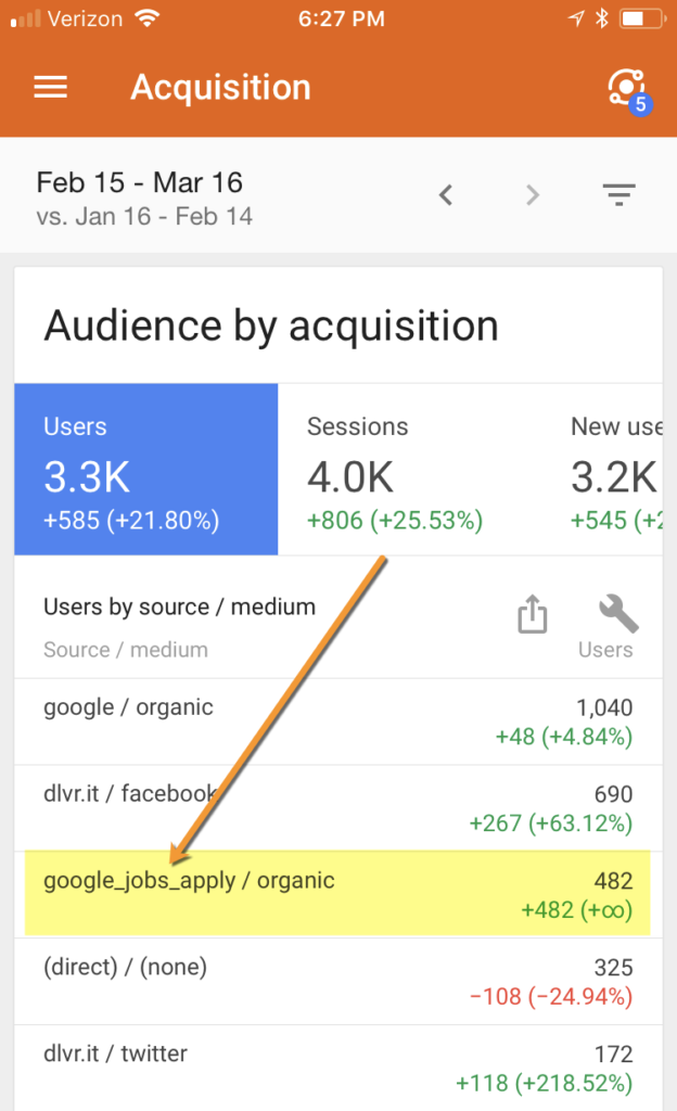 google job statistics