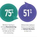 Survey Reveals Manufacturing Industry Struggles to Keep Millennials Informed About Career Opportunities