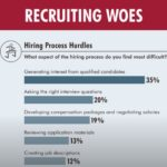 Survey: Attracting Talent Still a Struggle