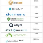 The Big Year in #RecTech Investments