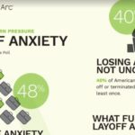 New Study Says Half of Employees Currently Experience Layoff Anxiety