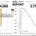 Solid Job Growth Further Tightens Labor Market