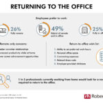 34% of Remote Workers May Quit If Required To Go Back Full Time